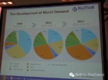 全球塑料加工行业统计分析(组图)